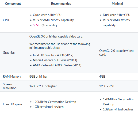 Genymotion System Requirements