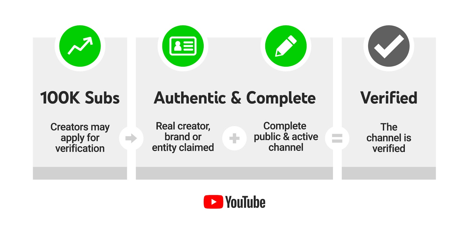 YouTube Verification Badge Requirements